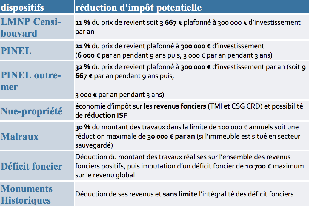 tableau-resume-dispositif